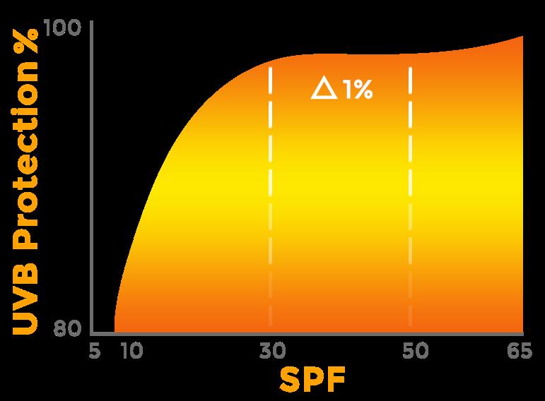 Faktor filtra SPF